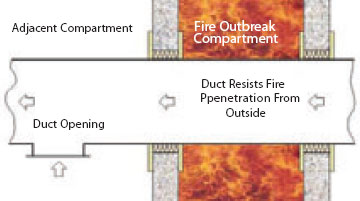 TYPE 'A' DUCT (fire outside)