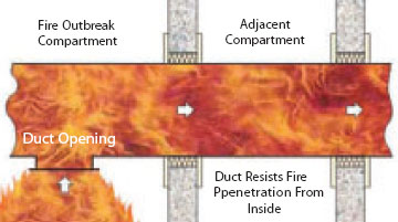 TYPE ' B ' DUCT (fire inside)